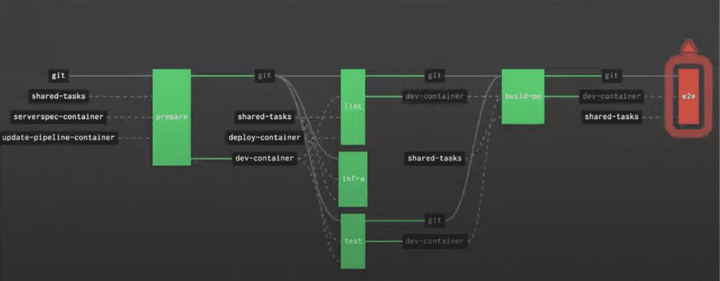 Pipeline user interface